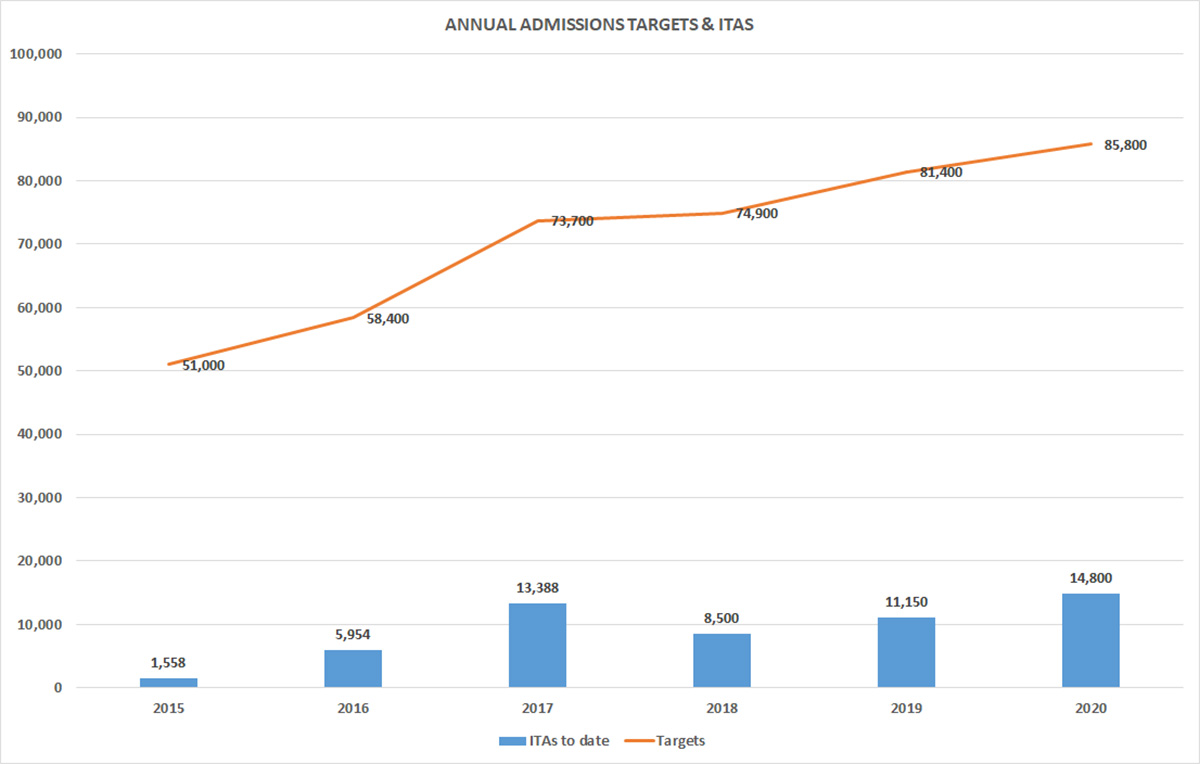 چهارمین قرعه کشی 2020 است و تعداد کل ITA های صادر شده در سال جاری